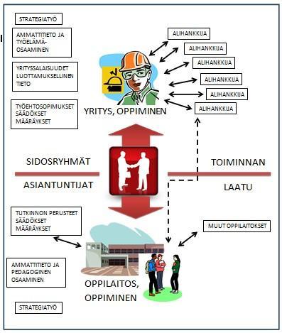 Työelämäpedagoginen toimintaympäristö (Lepola, 2013)