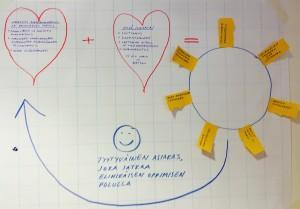 Ryhmätyöt tuottivat luovia ratkaisuja.